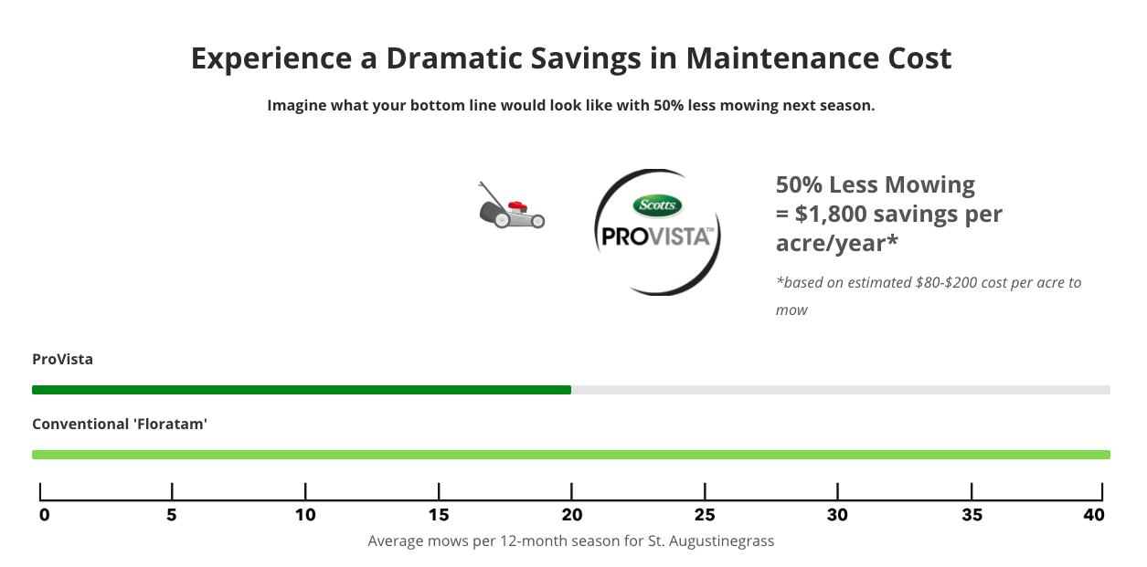 Provista Scotts JSJ Unlimited Florida Save Maintenance Cost